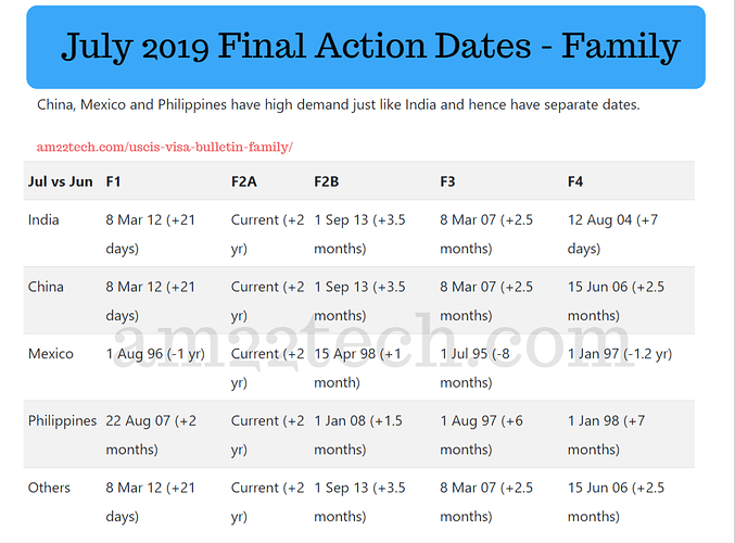 july-2019-final-action-dates-family