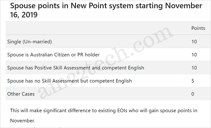 spouse-skill-points-november-2019